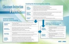 Poster: Wall Chart For Classroom Instruction That Works, 2nd Edition (Set of 10)