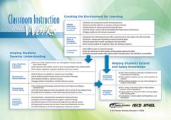 Poster: Wall Chart For Classroom Instruction That Works, 2nd Edition