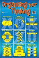 Poster: Organising Your Thinking