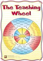 Poster: The Teaching Wheel (Bloom's Taxonomy)