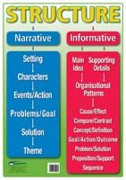 Poster: Strategic Reading in the Content Areas: Text Structure Laminated