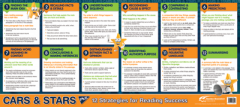 Poster: CARS & STARS - 12 Reading Strategies - 1118 x 500mm - Landscape