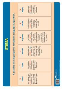 Poster: The Thinking School Tool: STIESA