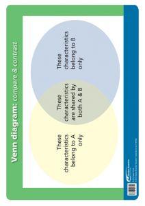 Poster: The Thinking School Tool: Venn Diagram