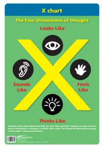 Poster: The Thinking School Tool: X Chart